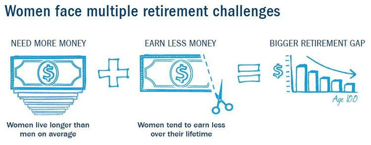 San Ramon Financial Adviser Women face multiple retirement challenges.jpg