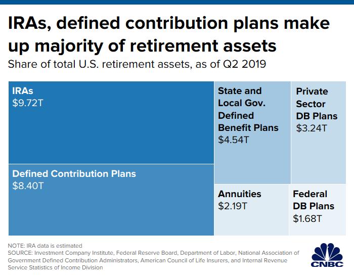 San Ramon Retirement Planning IRA and 401k make up majority of retirement assets.png