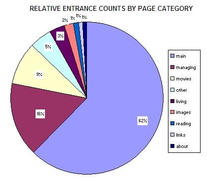 chart_2005_12_28.jpg