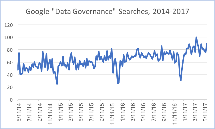 "Plotted using GOOGLE TRENDS to search for ""Data Governance"" on June 6, 2017."