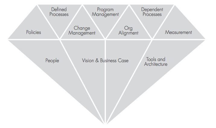 """Source: Mathematica's """"Ten Facets of Data Governance"""" from the white paper """"Holistic Data Governance: A Framework for Competitive Advantage"""" (https://www.informatica.com/resources.asset.06393c8448cb01a327701b27add88046.pdf)"""