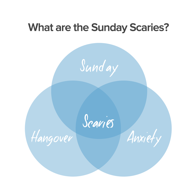 What are The Sunday Scaries?