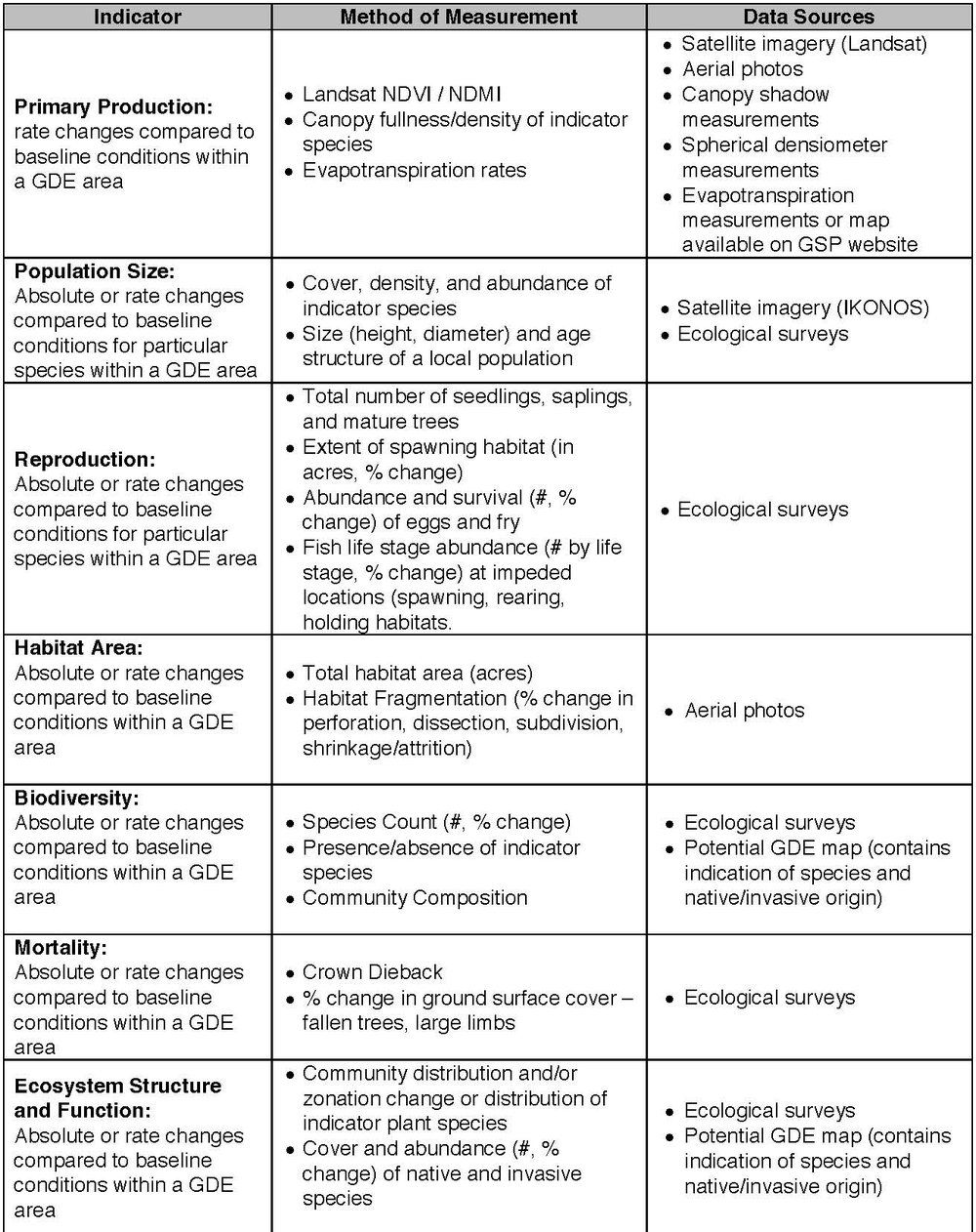 Table 1. Potential indicators for evaluating the health of an ecosystem.