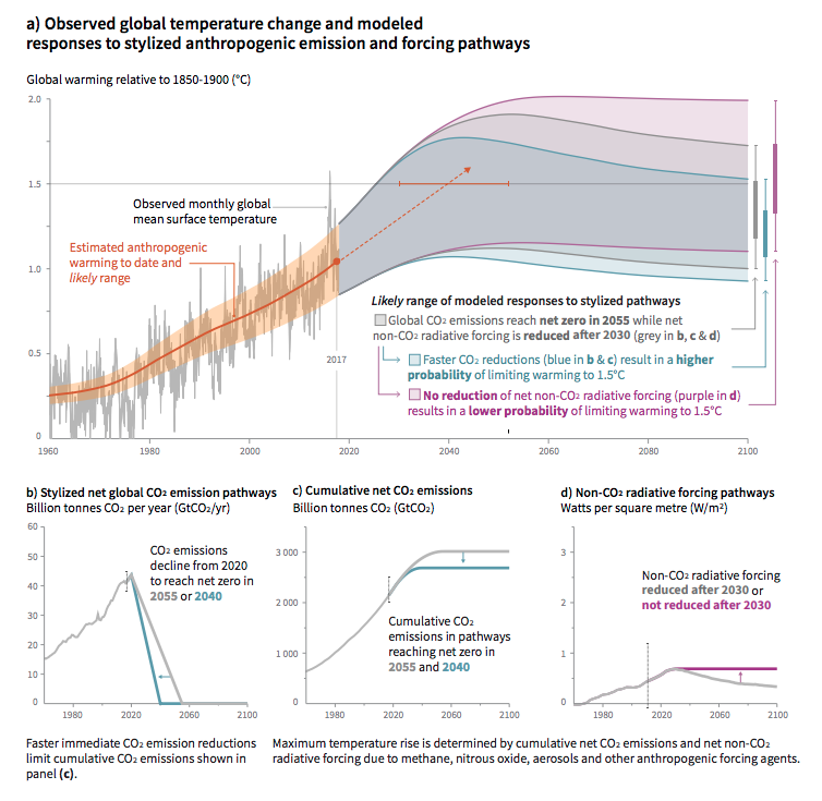 Global warming scenarios. Source:  IPCC 2018