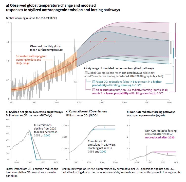 Global warming scenarios. Source:  IPCC 2018