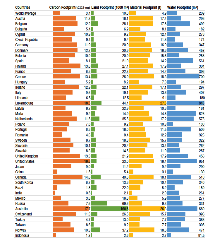 Country comparison of carbon, land, material, and water footprints. Source:  Ivanova et al. 2015