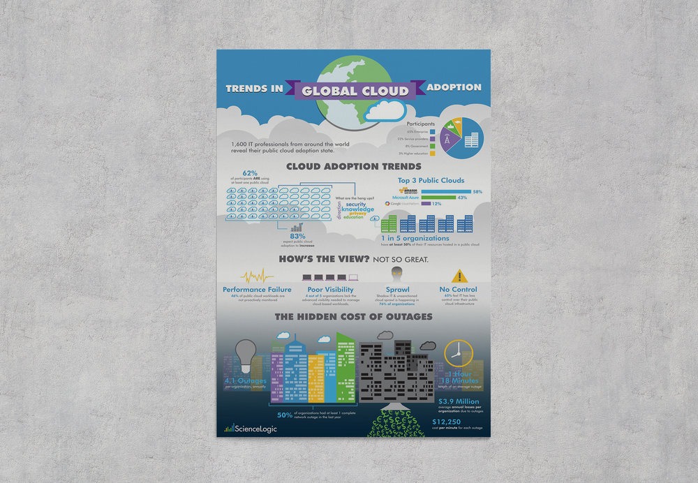 ScienceLogic Cloud Adoption Survey Infographic