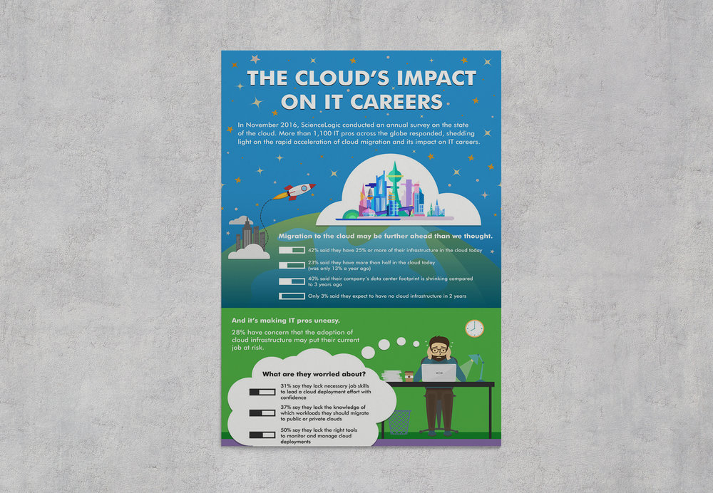 ScienceLogic Cloud Impact Survey Infographic