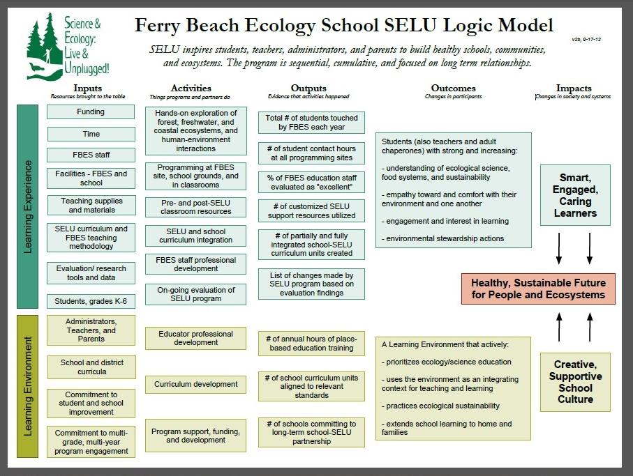 Logic_Model