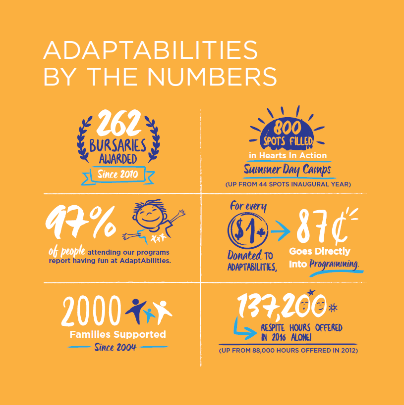 AdaptAbilities By The Numbers.png