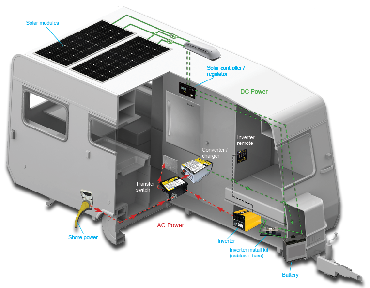 Installation available for Go Power! products purchased from your authorized dealer, Sun Power RV.