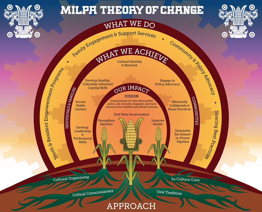 MILPA uses  healing-informed ,  relationship-centered  approach to incubate  next generation   leadership  and infrastructure while striving for social justice.