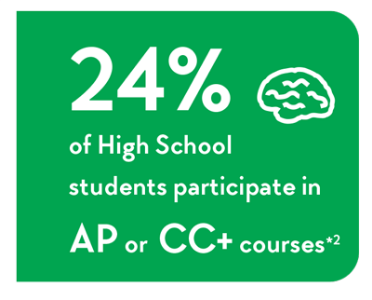 24% of High School students participate in AP or CC+ courses *2