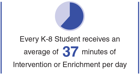 Every K-8 student receives an average of 37 minutes of Intervention or Enrichment per day.