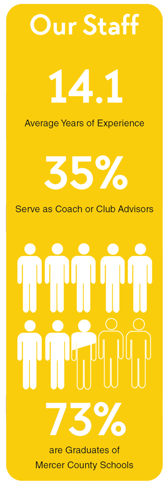 Our Staff 14.1 Average years of experience. 35% Serve as a coach or club advisers. 73% are graduates of Mercer County Schools.