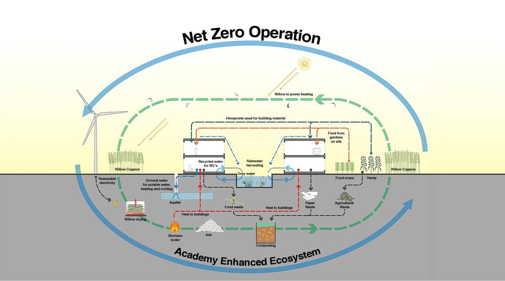 Net zero operations diagram.Image credit:Atelier Ten