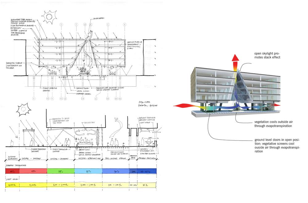 Sketches of sustainable strategies. Image credit:Atelier Ten