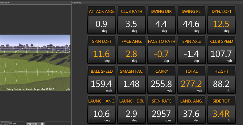 Optimal driver numbers on trackman
