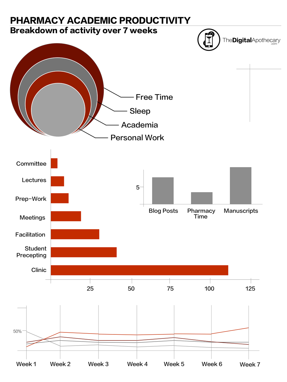 Breakdown of work and play over 7 weeks in an Academic Pharmacy position.