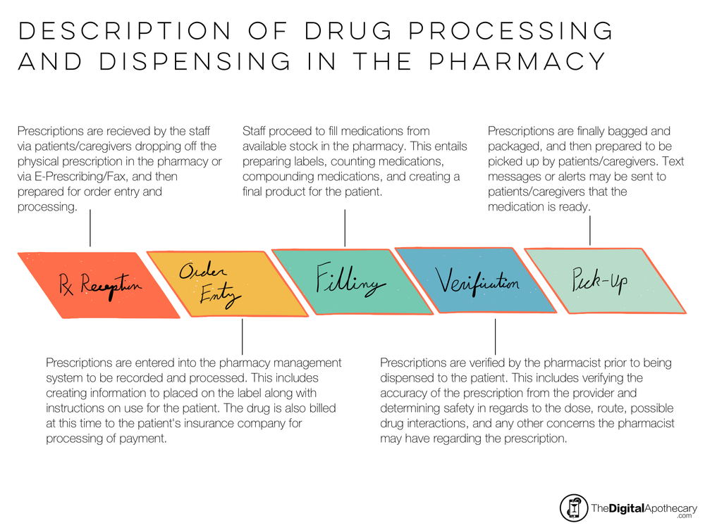 PharmacyWorkflow.png