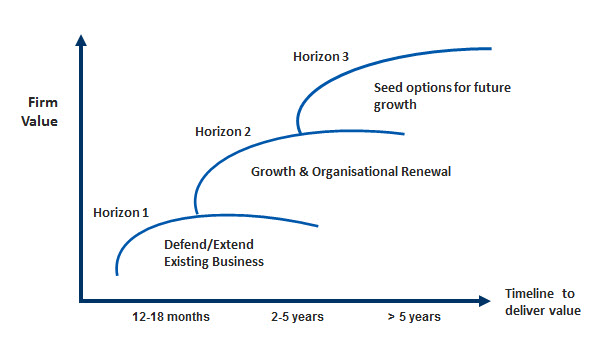 Getting Your Growth Rates Straight: Annual Growth And CAGR