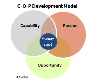 COP development model March 2014.jpg