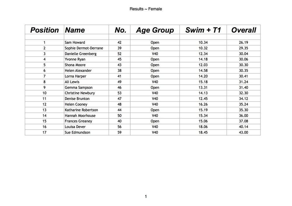 Results ~ Women