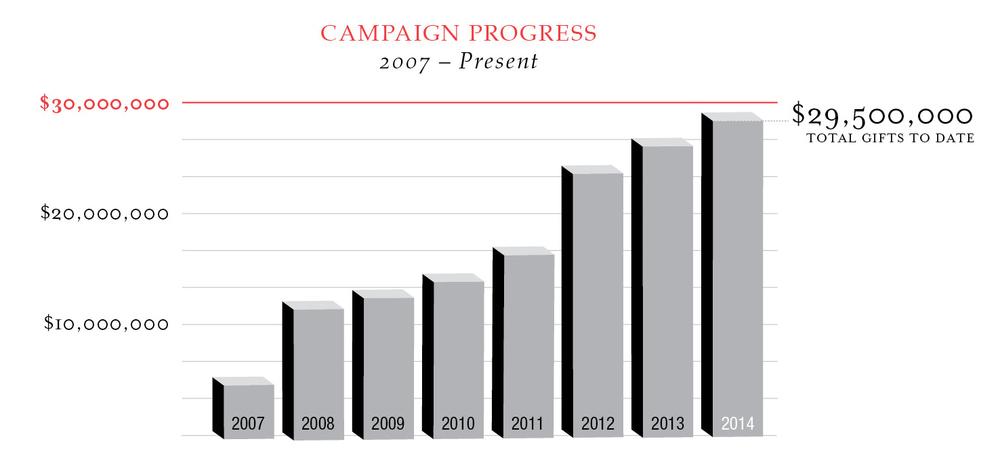 campaignprogress