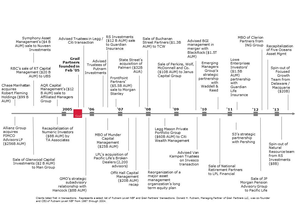Grail Timeline_v3.png