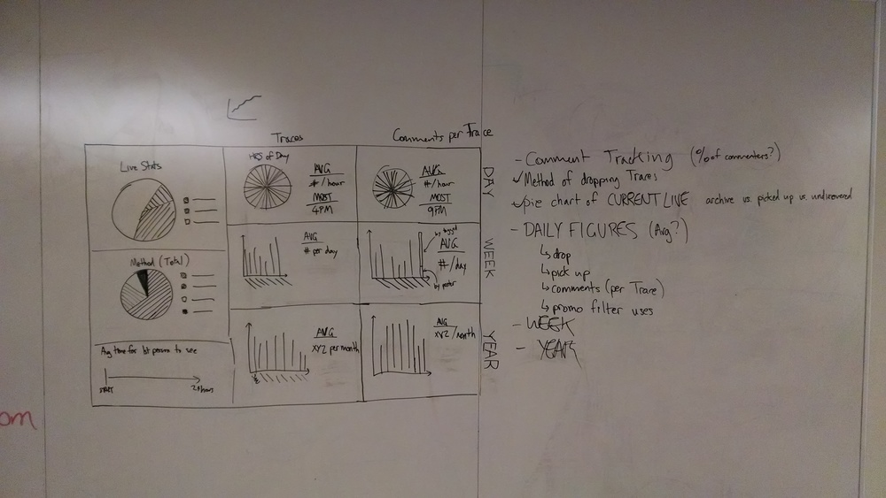 Whiteboarding a low fidelity dashboard design