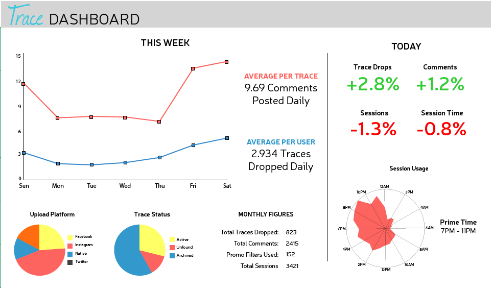 High fidelity dashboard design