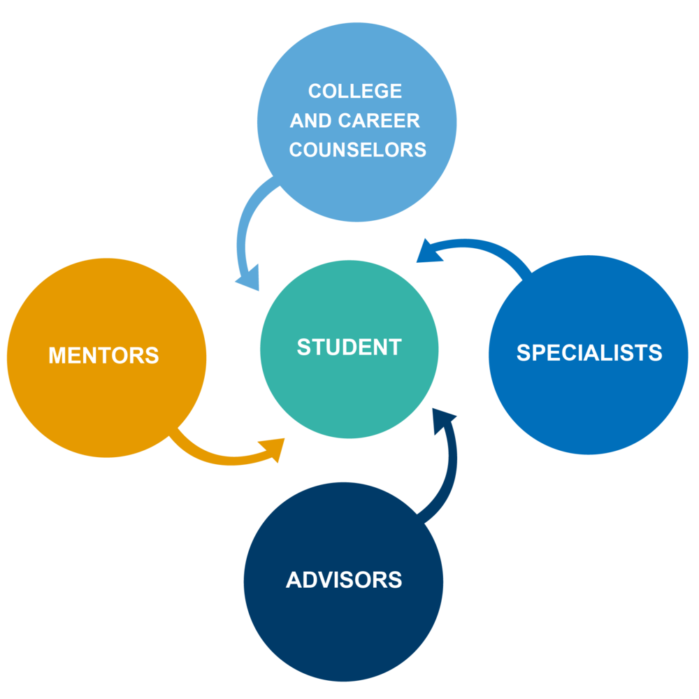 24/7 Learning Academy Educators are categorized into four groups and focuses on core areas: college and career readiness, leadership and professional development, and entrepreneurship,