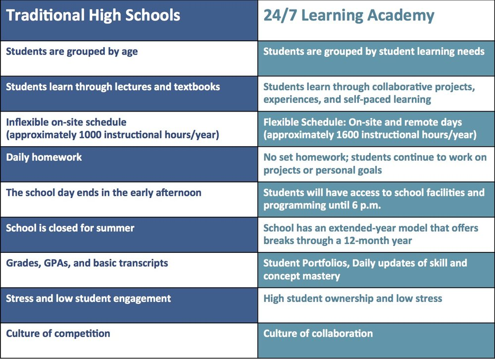 HOW IS 24/7 LEARNING ACADEMY DIFFERENT?