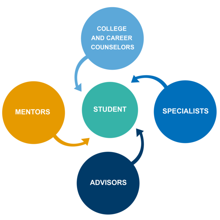 Four types of 24/7 Learning Academy educators: Advisors, Mentors, Specialists, and College and Career Specialist