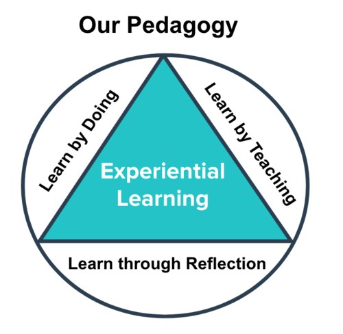 24/7 LEARNING ACADEMY'S PEDAGOGY IS LEARN BY DOING, LEARN BY TEACHING, LEARN THROUGH REFLECTION