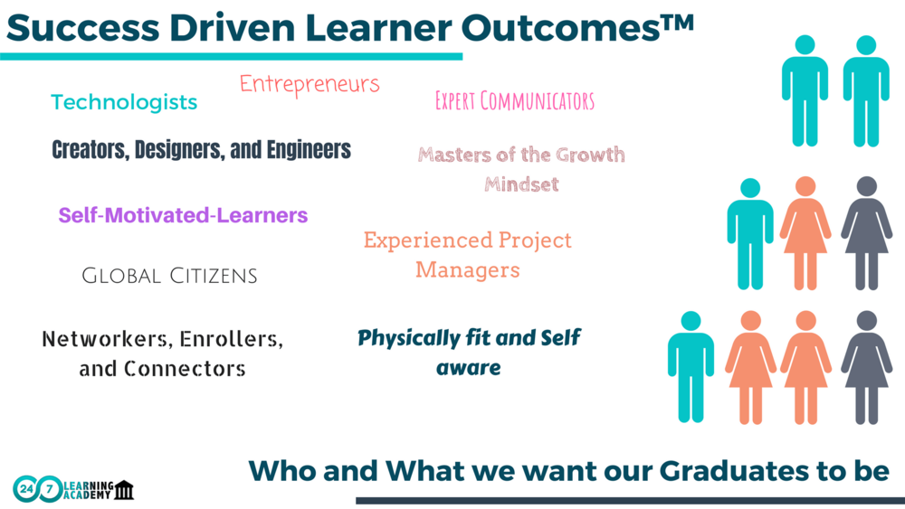 1. OUR LEARNER OUTCOMES DEFINE WHO AND WHAT WE WANT OUR GRADUATES TO BE. - We believe these outcomes support our learners to be successful college graduates, entrepreneurs, and leaders of innovation and social justice.