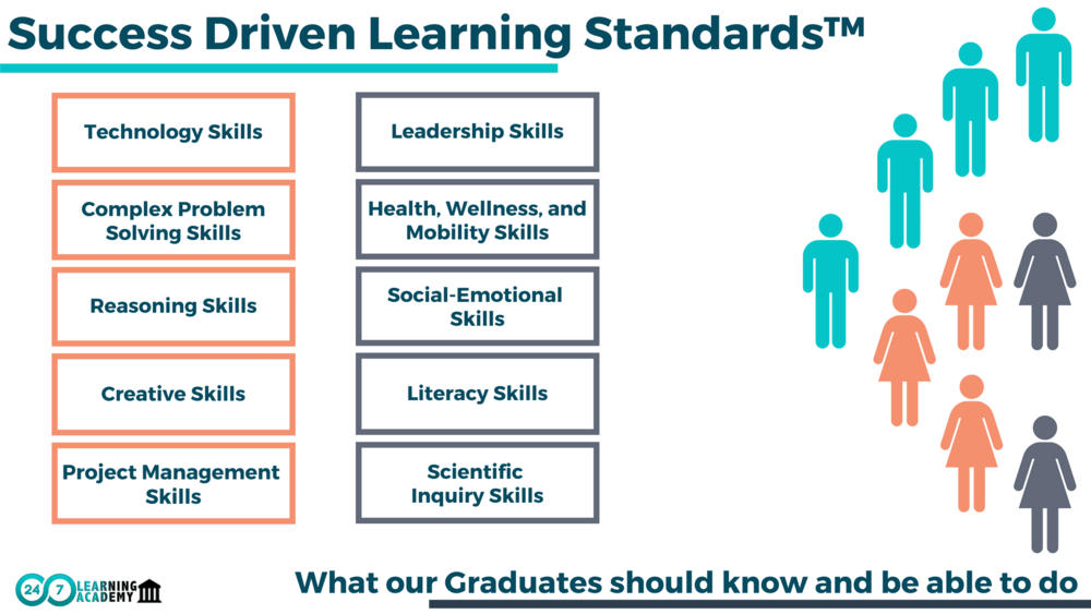 3. OUR SUCCESS STANDARDS REPRESENT THE SKILLS OUR GRADUATES WILL HAVE. - We believe having these skills will allow our learners to attend the college of their dreams, create their own companies, careers, and pathways to success.