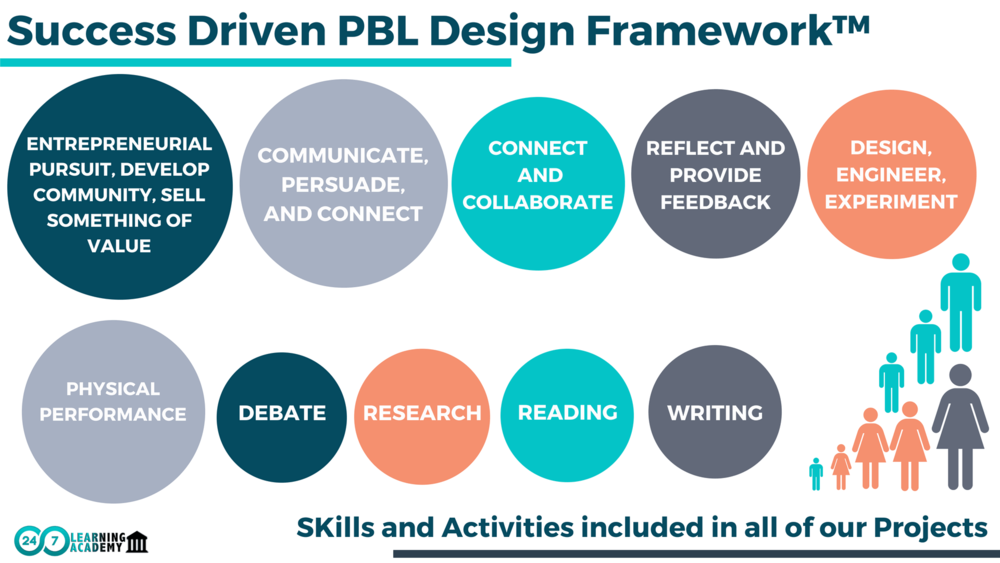 4. OUR PBL DESIGN FRAMEWORK GUIDES HOW OUR CURRICULUM, INSTRUCTION, AND DAILY PRACTICES ARE DESIGNED TO SUPPORT LEARNERS TO BE SUCCESSFUL THROUGH DELIBERATE PRACTICE. - We believe every Learner deserves an opportunity to develop their genius without labels.