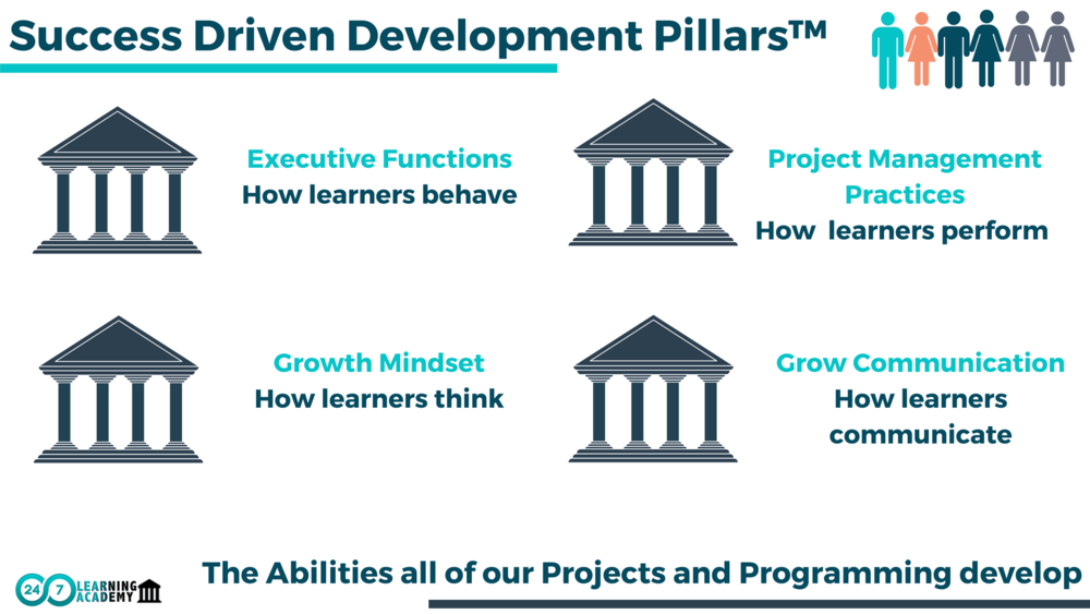 2. OUR DEVELOPMENT PILLARS DEFINE THE PURPOSE OF OUR CURRICULUM AND PROGRAMMING AND WHAT THEY SHOULD ACCOMPLISH.    - We believe it is our responsibility to develop learners from the inside-out and outside-in.