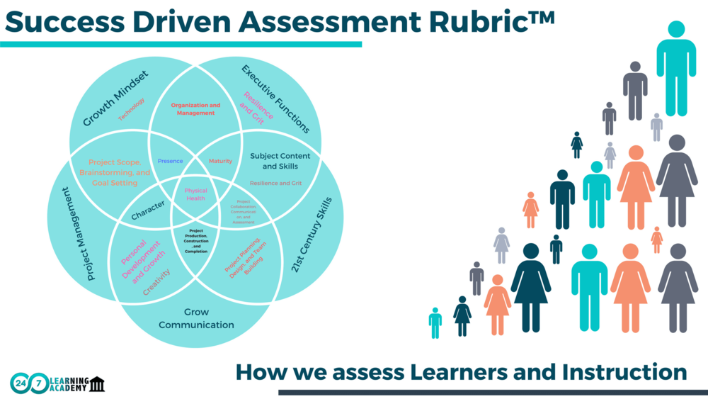 5. OUR ASSESSMENT RUBRICS ASSESS STUDENT SKILLS, EFFORT, AND PROGRESS FIRST, AND CONTENT KNOWLEDGE LAST.   - We believe success in any situation is not just based on what a learner knows but what they can do with it.