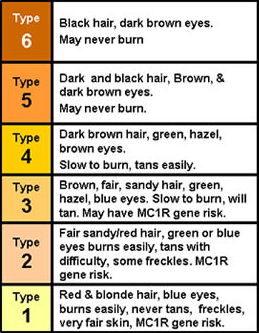 fitzpatrick-skin-type-chart-with-color-boxes.png