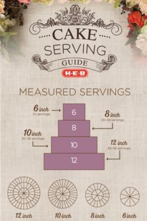Wedding Cake Serving Guide. An info-graphic looking at what you will need to feed all your guests.