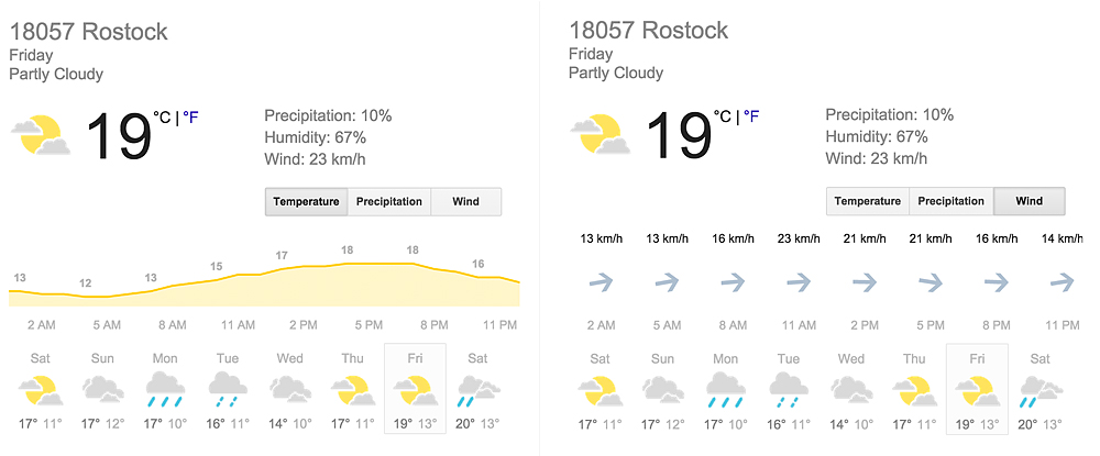 Google Weather screenshots: This day would be a potential candidate for a macro tour.