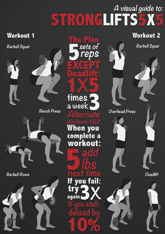 strong-lifts-how-to