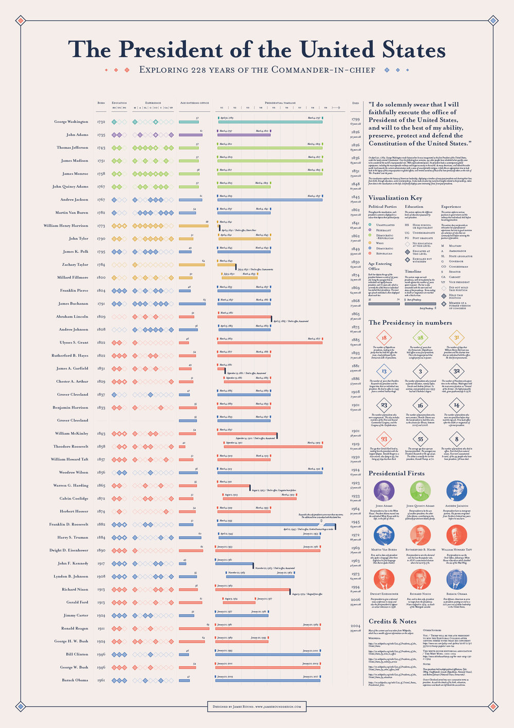 American Presidents Infographic.jpg
