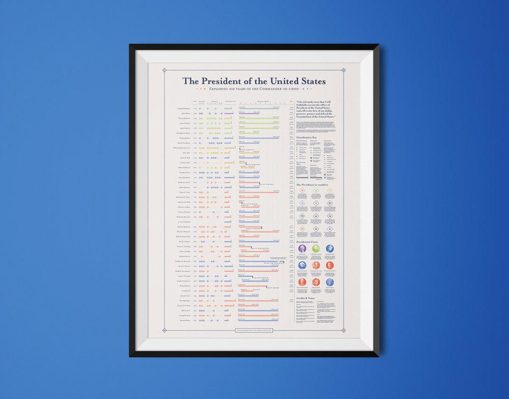 American Presidents Infographic2.jpg