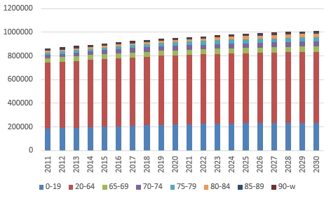Age distribution of Stockholm's population 2011-2030. Data source:  Statistics Sweden . Own adaptation.