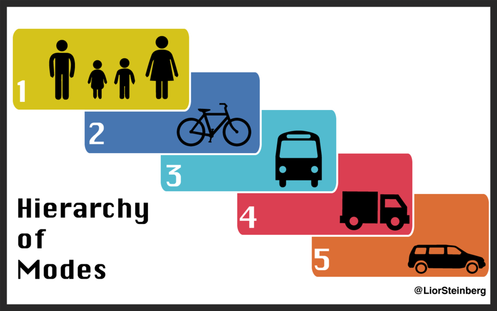 The hierarchy of modes, adapted from Vancouver's  Transportation 2040 plan  by Lior Steinberg
