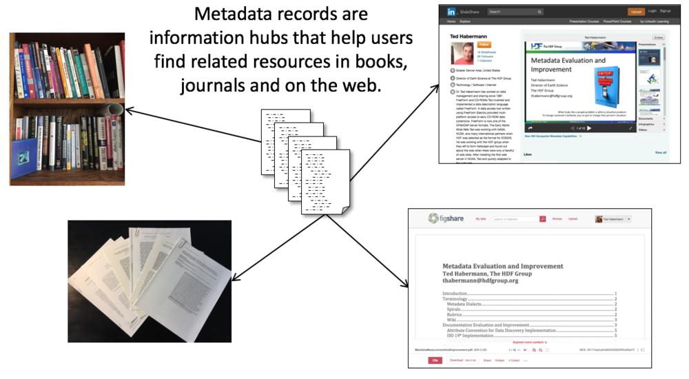 Metadata as an Information Hub.