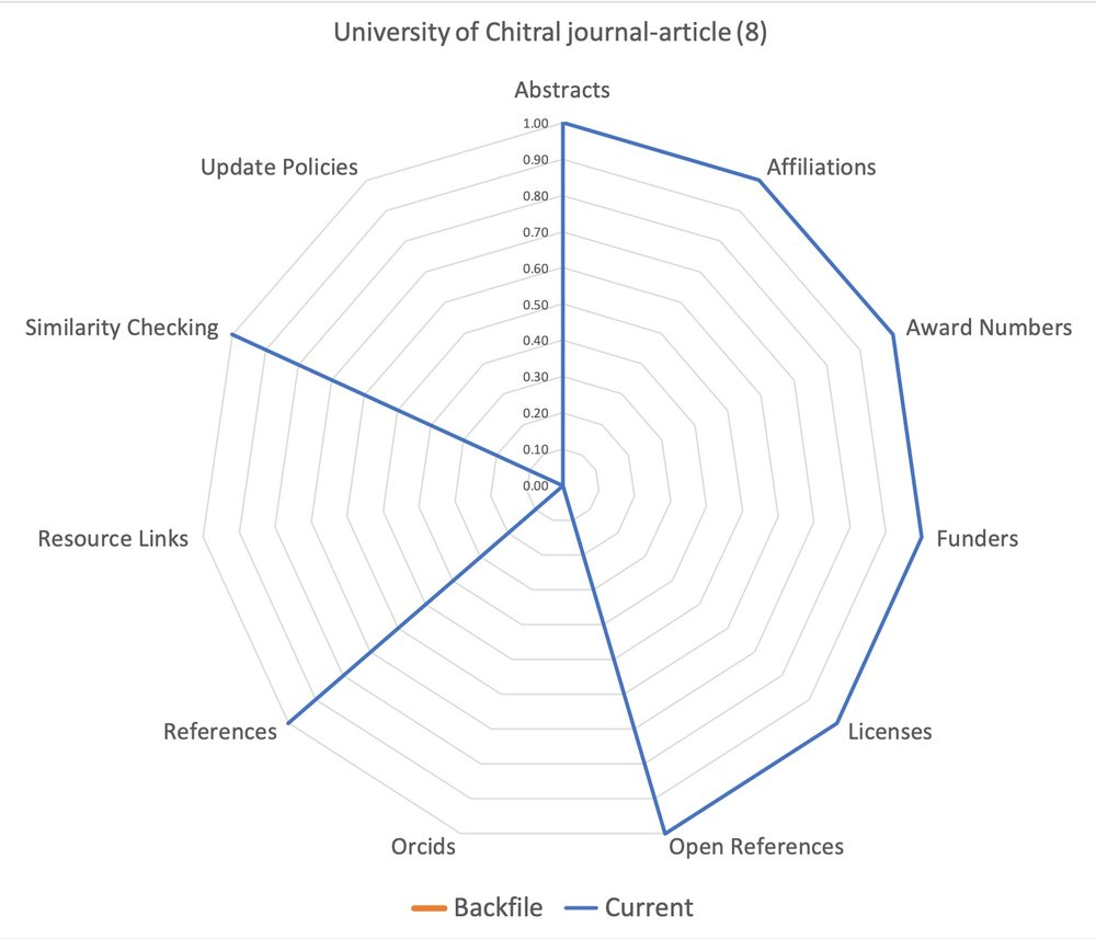 Figure 1. Data for University of Chitral - This is the CrossRef member in my sample with the largest difference between the backfile and the current time periods. Note that there is no data during the backfile period and that current content is complete (on the outside of the circle) for all elements that have content.